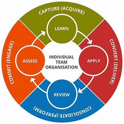 Knowledge Action Into Learning Cycle Transfer Learn