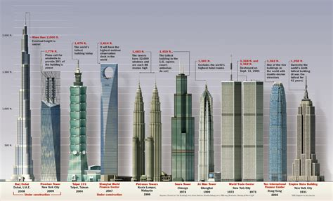 1 Wtc Observation Deck Height by Tallest Buildings In The World Visual Ly