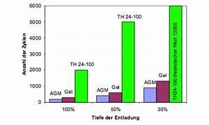 Batterie Ladezeit Berechnen : man kann berechnen dass lithium sich lohnt accusysteme transwatt gmbh ~ Themetempest.com Abrechnung