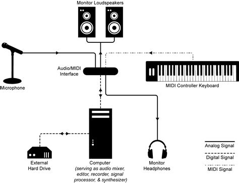 chapter 6 midi and sound synthesis digital sound