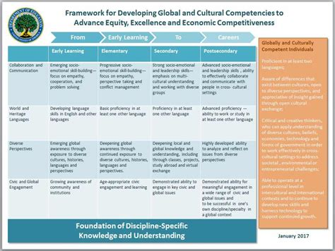 educating  global competence  reasons  competencies