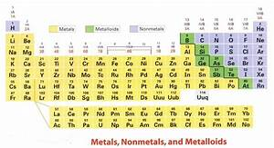 NEW THE PERIODIC TABLE LABELED IN METALS METALLOIDS AND ...