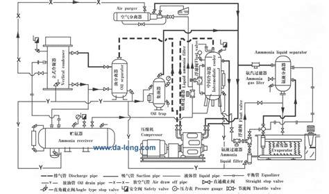 双级制冷循环系统流程示意图 大连冷冻设备总汇