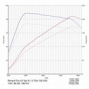 Chiptuning Renault Clio  Iv Typ X  1 2 Tce 120 Edc
