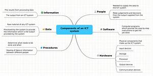 Components Of An Ict System  Ejemplo