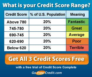 credit bureau protection credit report credit credit monitoring identity