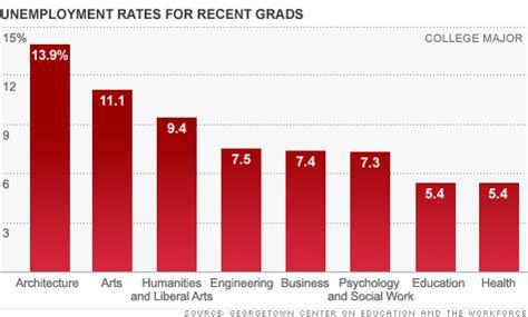 unemployment soars  college majors  architecture