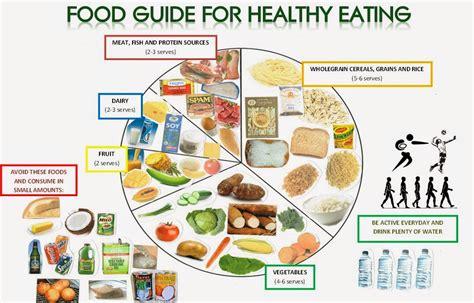 Fibroid Diet