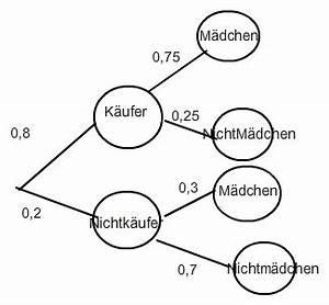 Stochastik Wahrscheinlichkeit Berechnen : bedingte stochastik bedingte wahrscheinlichkeit anzahl ~ Themetempest.com Abrechnung