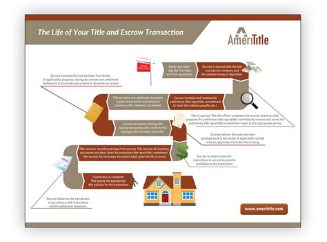Er Diagram Title by The Transaction Title Escrow 101 Guide