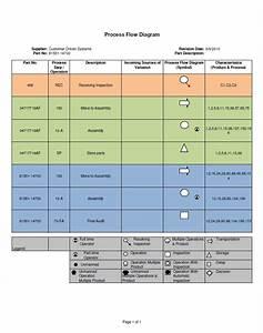 process fmea template - process flow chart control plan control plan template