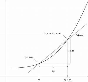 Differenzenquotienten Berechnen : was ist der differentialquotient ~ Themetempest.com Abrechnung
