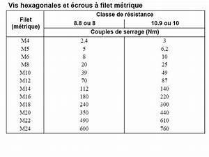 Couple De Serrage Vis : mon premier kart perso page 3 125 sbv karting forum sport auto ~ Gottalentnigeria.com Avis de Voitures
