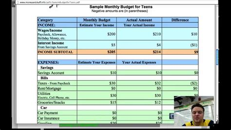 Sample Budget Worksheet For High School Students S Corp Meeting Minutes Template Sales Associate Job Duties Resumes Executive Resume Samples Roommate Cleaning Schedule Responsibilities Assistant Cover Letter Sample Salary Negotiation Email Day Bake Sale Ideas