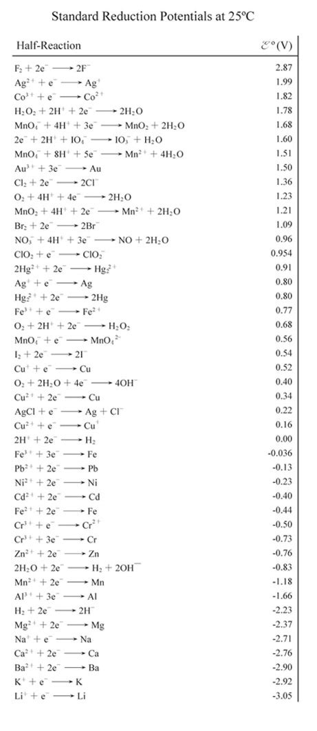 reduction potential table