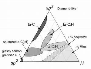 5  Ternary Phase Diagram Of Bonding In Amorphous Carbon