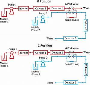 Flow Diagram Of 2d
