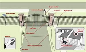 Automatic Driveway Gates  How Do They Work