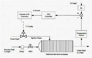 Flowchart Of Heat Exchanger System