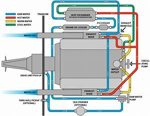 Water Cooling System  Indmar Fresh Water Cooling System