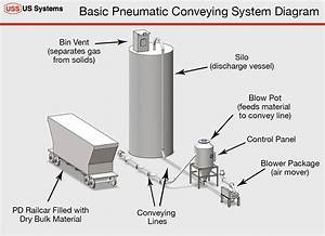 Pneumatic Conveying Basics