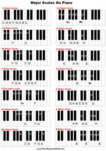 Major Scale Patterns Piano