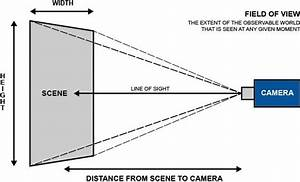 Security Camera Blind Spots  How To Find And Avoid Them