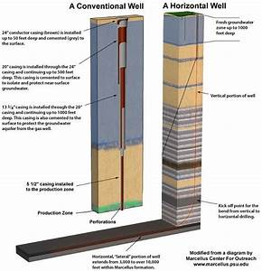 Oil Well Casing Diagram Pictures to Pin on Pinterest ...
