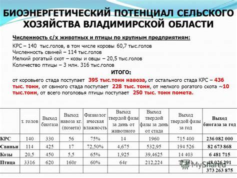 Возможности и перспективы развития биоэнергетики энергосовет.ru . библиотека технических статей по теме