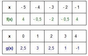 Quadratische Funktion Berechnen : mathematik digital einf hrung in quadratische funktionen allgemeine form zum wiki ~ Themetempest.com Abrechnung