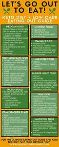 Cyclical Ketogenic Diet Meal Plan  Ketogenicdietfoods