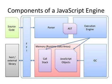 Javascript Engine Implementing A Javascript Engine
