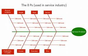 Service 8 Ps Fishbone Diagram