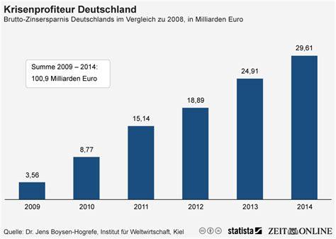 Im Vergleich by Infografik Krisenprofiteur Deutschland Statista