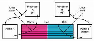 Powermac G5 Coolant Leaks  Repairs
