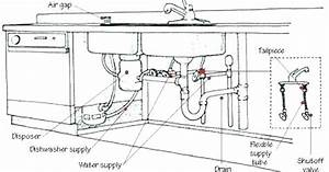 Kitchen Sink Drain Plumbing Diagram With Garbage Disposal
