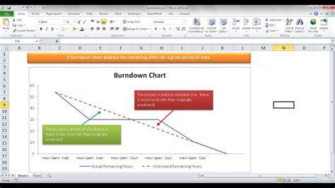 create  basic burndown chart  excel youtube