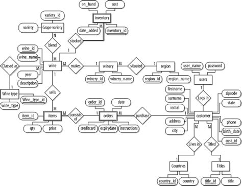 inventory management system er diagram www pixshark com