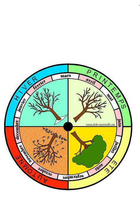 fiches maternelles affichage dans la classe de la roue des saisons