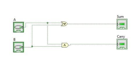 Design Half Adder Circuit Labview Tutorial