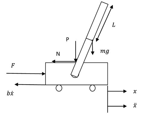 Inverted Pendulum With Free Body Diagram Download