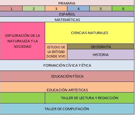 Curriculum Escuela Primaria Maria Montessori