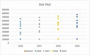 Dot Plot In Excel Dot Plots In Excel How To Create Dot Plots In Excel