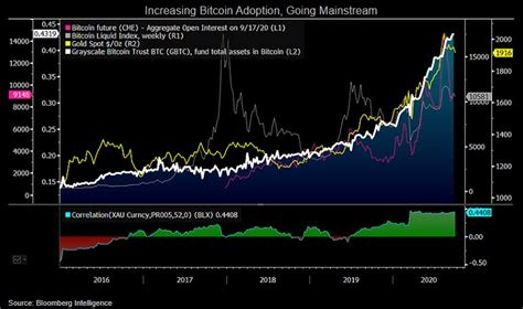 Would you know any reliable way to retrieve bitcoins historical price data? Bitcoin on track for $100,000 in 2025, historical growth guides | Bloomberg Professional Services