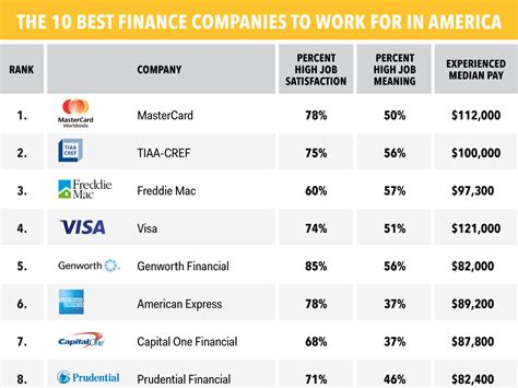 best in finance best us finance companies to work for business insider