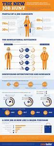 Top 10 Job Infographics