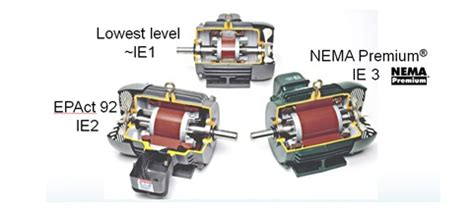 Electric Motor Cost by How Much Do Electric Motors Really Cost Company News Blog