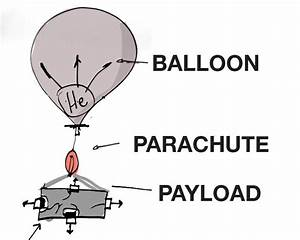 Diagram Weather Balloon