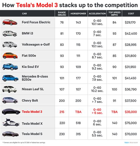 Electric Cars 2016 Prices by Tesla Electric Car Prices Auto Express