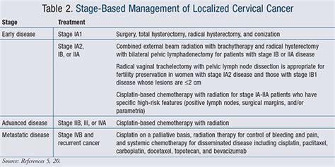 Stage-based Treatment For Cervical Cancer